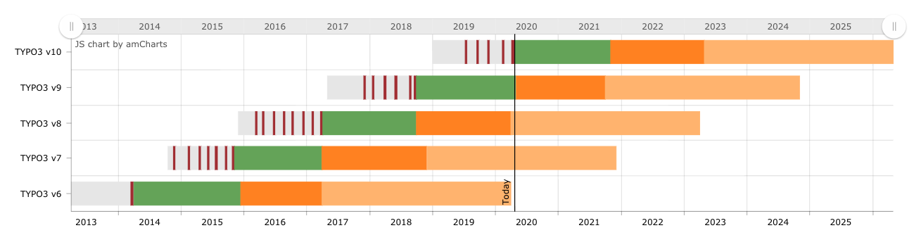 TYPO3 CMS Development Roadmap
